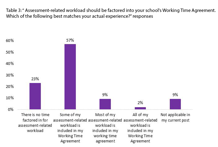 Graph of assessment related workload in WTAs