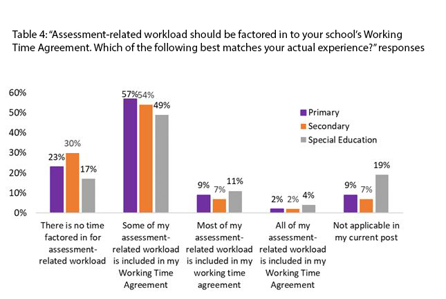 Graph of assessment workload on WTAs